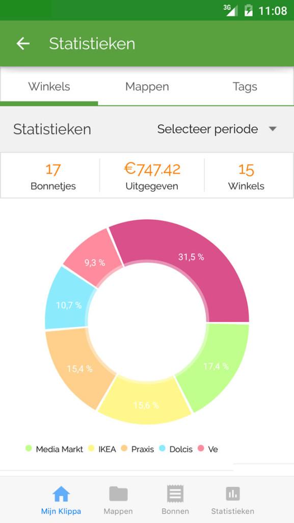 BTW statistieken