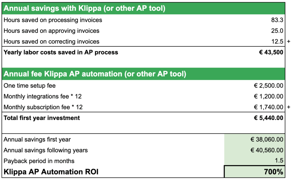 Template for ROI calculation