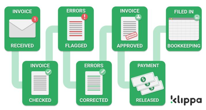 The accounts payable process