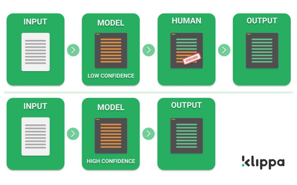 Human in the loop workflow